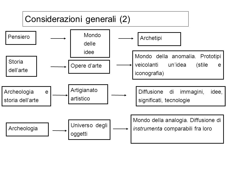 Larcheologo classificante Catalogare, classificare, tipologizzare: il 90% del tempo degli archeologi.
