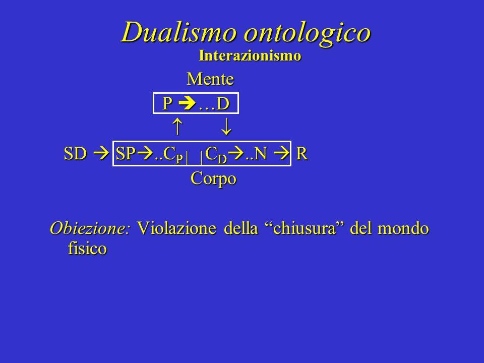 Dualismo ontologico Interazionismo Mente P …D P …D SD SP..C P C D..N R SD SP..C P C D..N R Corpo Corpo Obiezione: Violazione della chiusura del mondo
