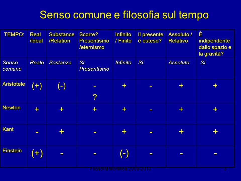 Filosofia teoretica 2009-20103 Senso comune e filosofia sul tempo TEMPO: TEMPO: Real /ideal Substance /Relation Scorre? Presentismo /eternismo Infinit