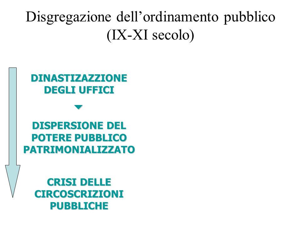 Disgregazione dellordinamento pubblico (IX-XI secolo) DINASTIZAZZIONE DEGLI UFFICI DISPERSIONE DEL POTERE PUBBLICO PATRIMONIALIZZATO CRISI DELLE CIRCOSCRIZIONI PUBBLICHE