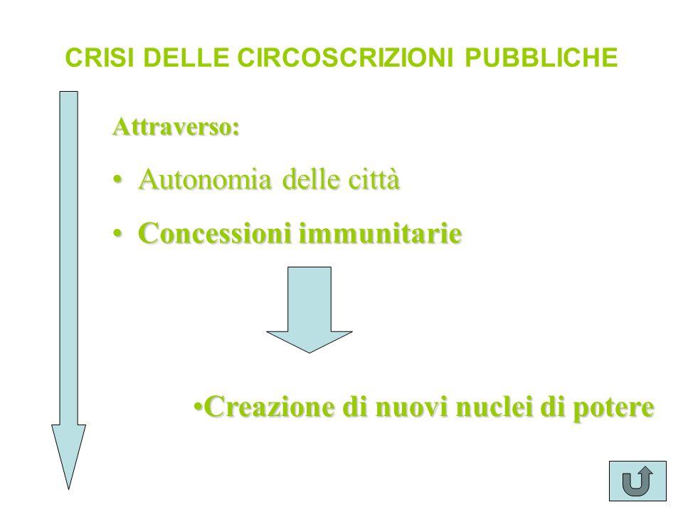 CRISI DELLE CIRCOSCRIZIONI PUBBLICHE Attraverso: Autonomia delle cittàAutonomia delle città Concessioni immunitarieConcessioni immunitarie Creazione d