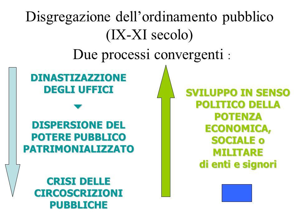 Disgregazione dellordinamento pubblico (IX-XI secolo) Due processi convergenti : DINASTIZAZZIONE DEGLI UFFICI DISPERSIONE DEL POTERE PUBBLICO PATRIMONIALIZZATO CRISI DELLE CIRCOSCRIZIONI PUBBLICHE SVILUPPO IN SENSO POLITICO DELLA POTENZA ECONOMICA, SOCIALE o MILITARE di enti e signori