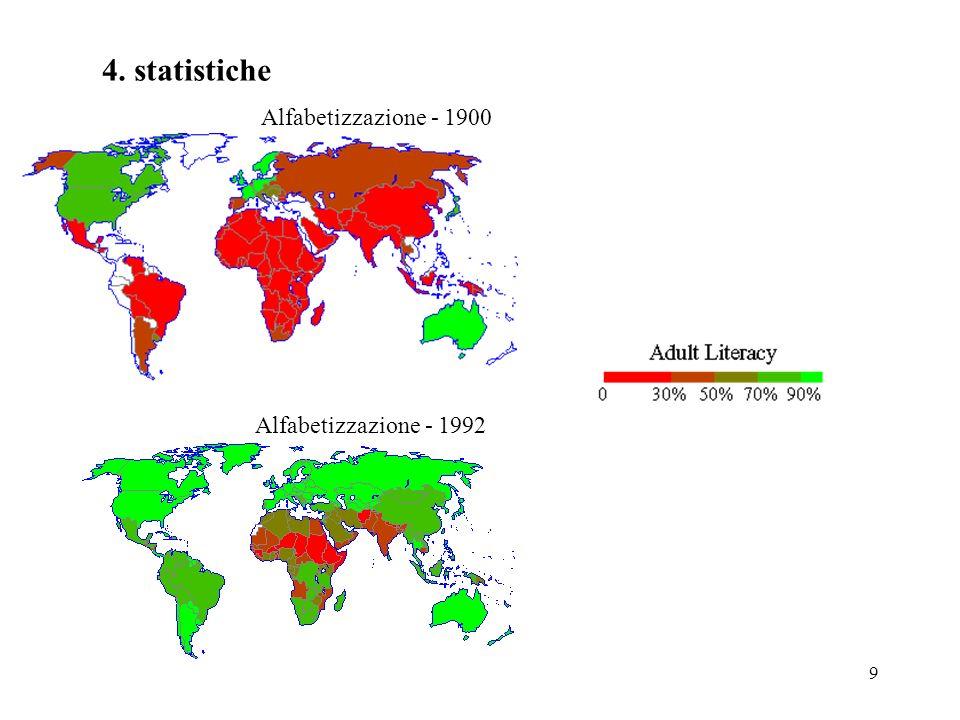 9 4. statistiche Alfabetizzazione - 1900 Alfabetizzazione - 1992