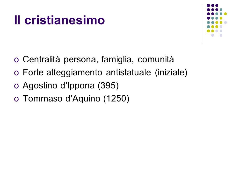 Il cristianesimo oCentralità persona, famiglia, comunità oForte atteggiamento antistatuale (iniziale) oAgostino dIppona (395) oTommaso dAquino (1250)