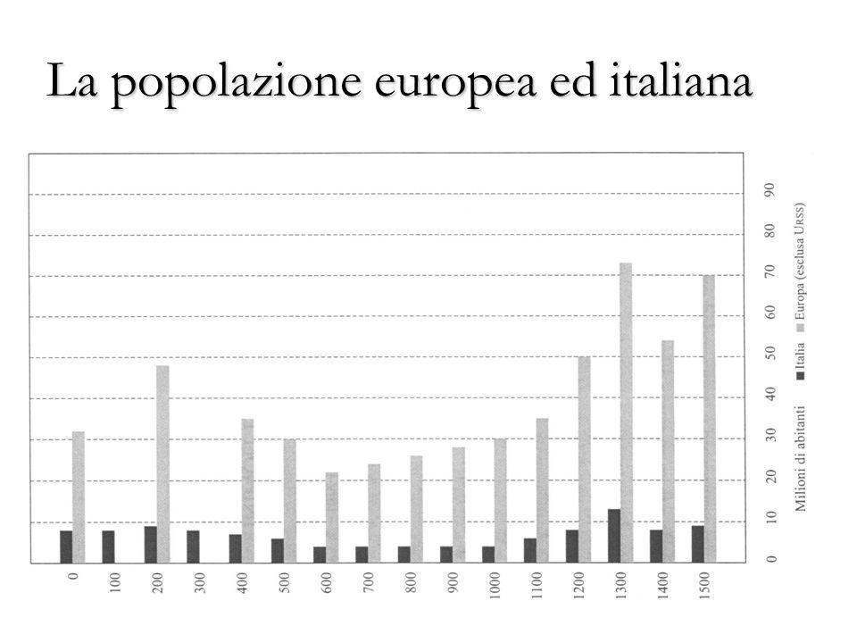 La popolazione europea ed italiana