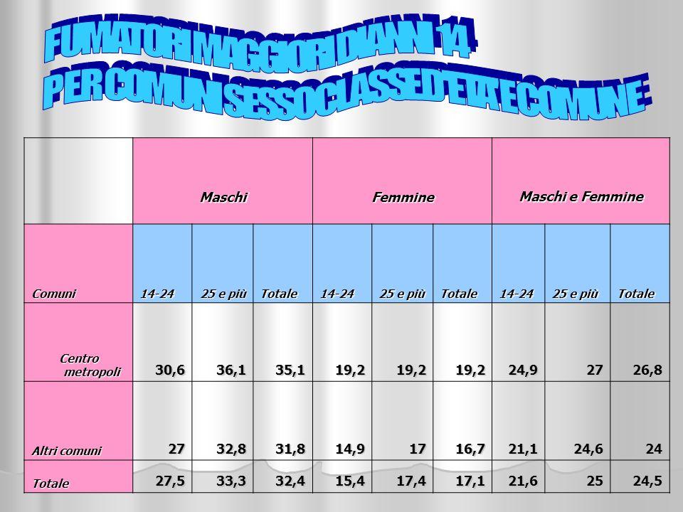 Maschi Femmine Maschi e Femmine Comuni14-24 25 e più Totale14-24 Totale14-24 Totale Centro metropoli 30,636,135,119,219,219,224,92726,8 Altri comuni 2