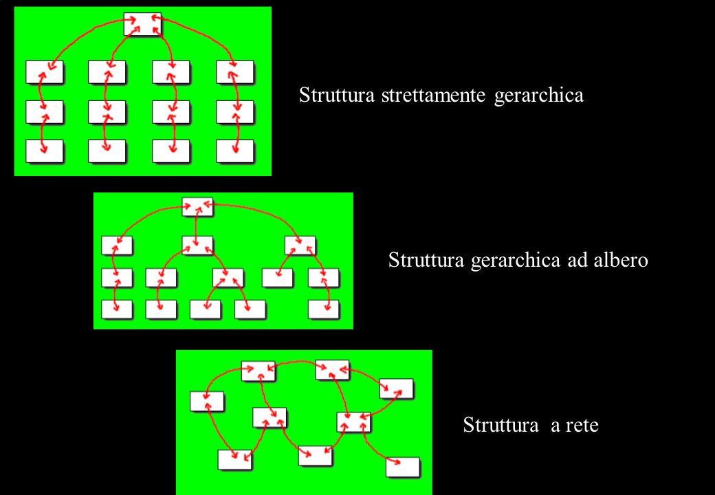 Struttura strettamente gerarchica Struttura gerarchica ad albero Struttura a rete