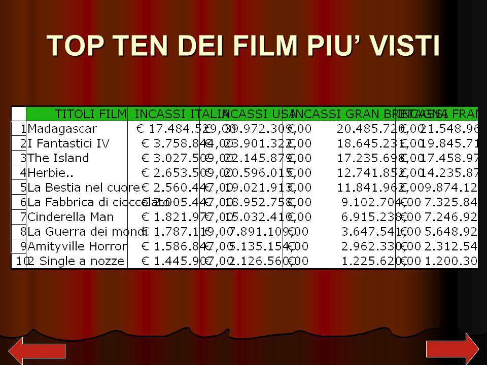 TOP TEN DEI FILM PIU VISTI