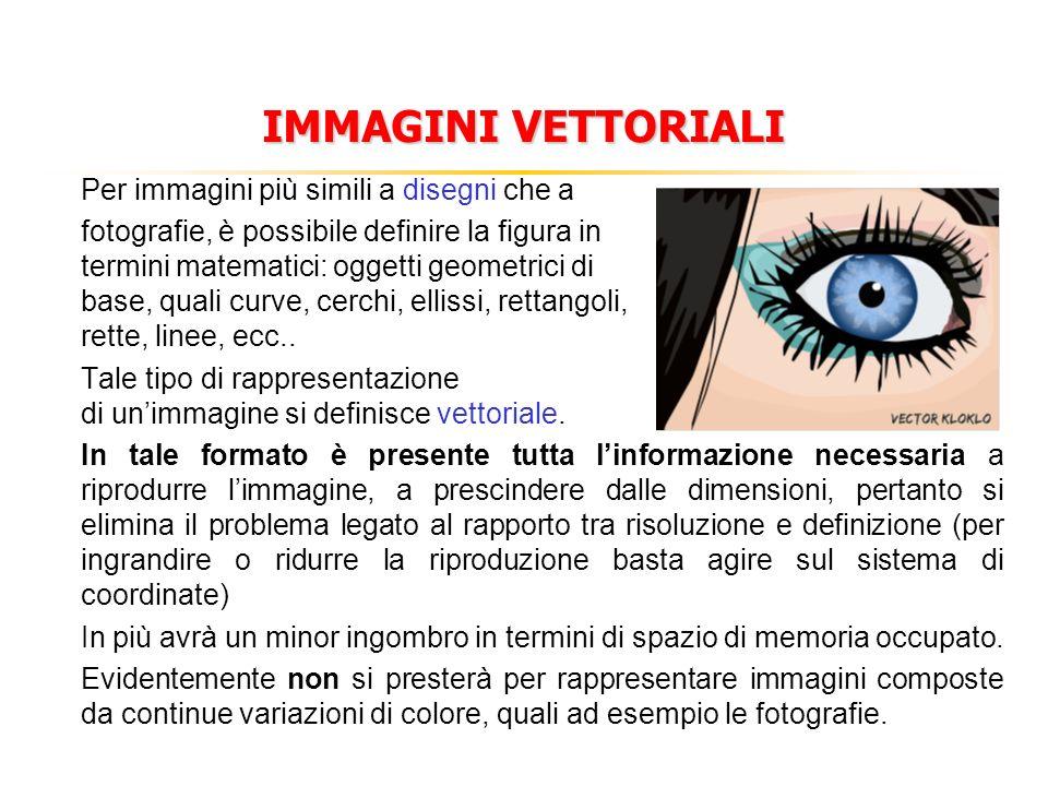 IMMAGINI VETTORIALI Per immagini più simili a disegni che a fotografie, è possibile definire la figura in termini matematici: oggetti geometrici di ba