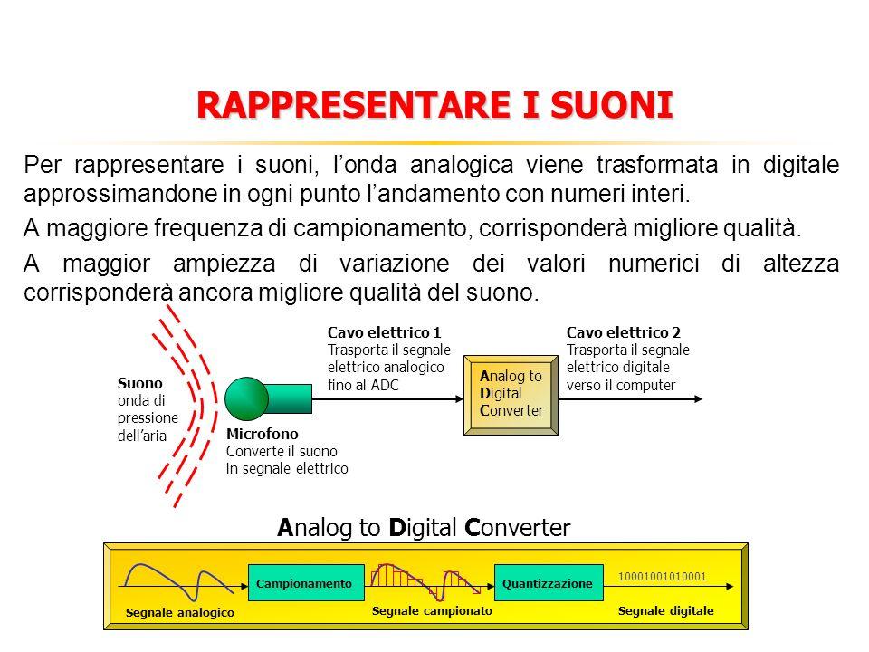 RAPPRESENTARE I SUONI Per rappresentare i suoni, londa analogica viene trasformata in digitale approssimandone in ogni punto landamento con numeri int