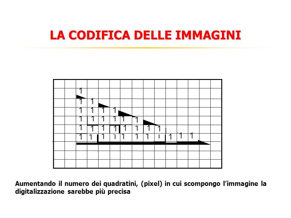 LA CODIFICA DELLE IMMAGINI Aumentando il numero dei quadratini, (pixel) in cui scompongo limmagine la digitalizzazione sarebbe più precisa 11 1 1 1111