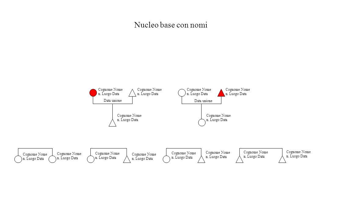 Nucleo base con nomi Cognome Nome n. Luogo Data Data unione Cognome Nome n. Luogo Data Cognome Nome n. Luogo Data Cognome Nome n. Luogo Data Cognome N