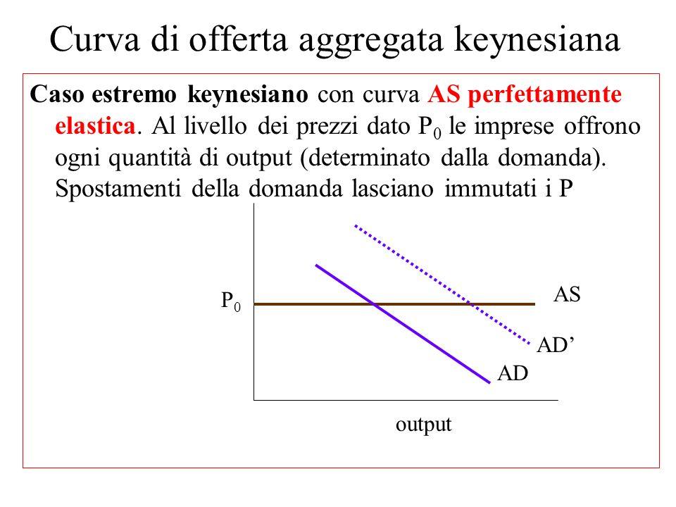 La curva di offerta keynesiana (caso estremo) con prezzi fissi n La curva di offerta keynesiana ha invece landamento opposto a quella neoclassica n In