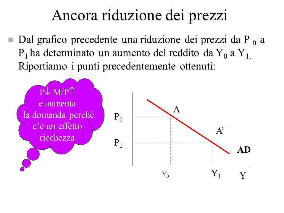 Riduzione dei prezzi LM 0 (P=P 0 ) IS LM 1 (P 1 <P 0 ) Y 1 r Una riduzione dei prezzi aumenta M/P e sposta verso il basso la LM Y0Y0 A A