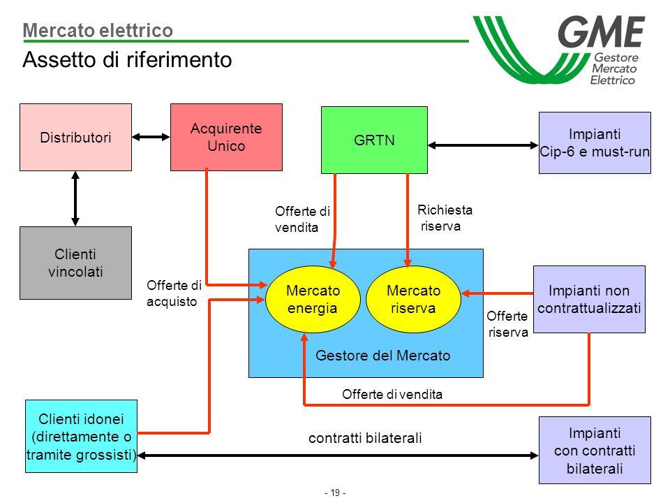 - 19 - Distributori Clienti idonei (direttamente o tramite grossisti) Impianti con contratti bilaterali Acquirente Unico Impianti Cip-6 e must-run GRT