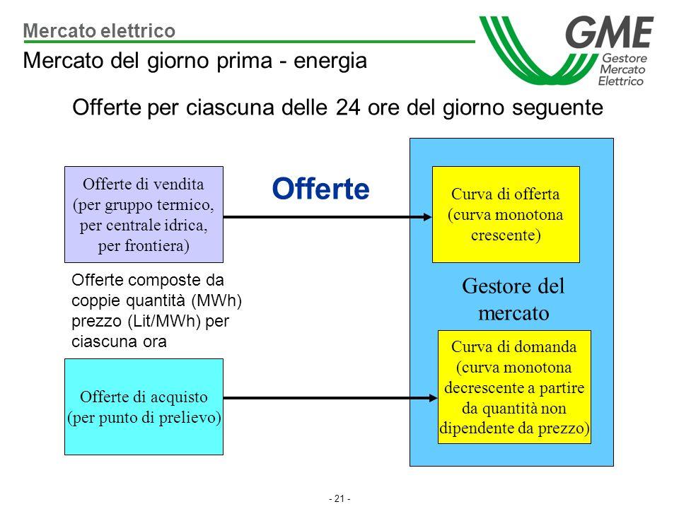 - 21 - Offerte per ciascuna delle 24 ore del giorno seguente Mercato elettrico Mercato del giorno prima - energia Offerte di acquisto (per punto di pr