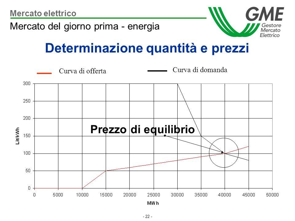 - 22 - Prezzo di equilibrio Curva di offerta Curva di domanda Mercato elettrico Mercato del giorno prima - energia Determinazione quantità e prezzi