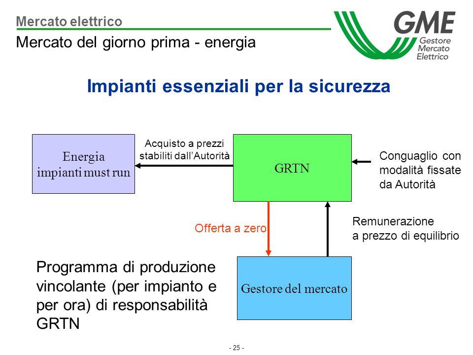 - 25 - Energia impianti must run GRTN Gestore del mercato Acquisto a prezzi stabiliti dallAutorità Offerta a zero Remunerazione a prezzo di equilibrio