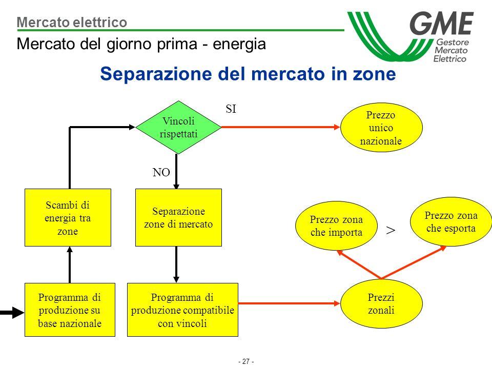 - 27 - Mercato elettrico Mercato del giorno prima - energia Vincoli rispettati Programma di produzione compatibile con vincoli Prezzo unico nazionale