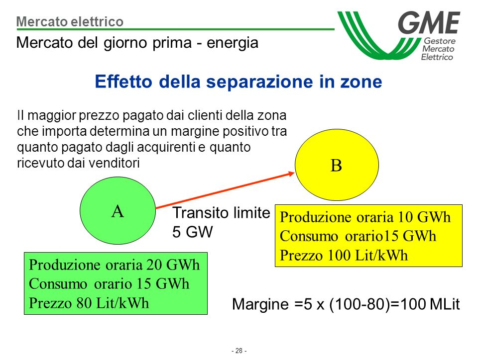 - 28 - A B Produzione oraria 10 GWh Consumo orario15 GWh Prezzo 100 Lit/kWh Produzione oraria 20 GWh Consumo orario 15 GWh Prezzo 80 Lit/kWh Transito