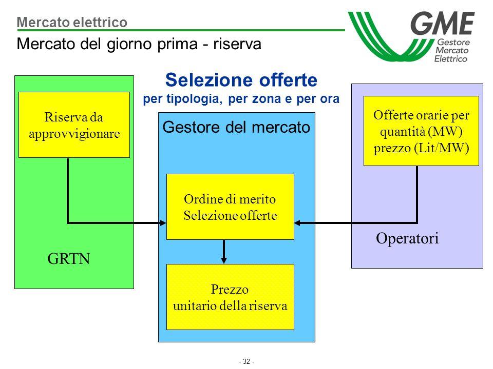 - 32 - Riserva da approvvigionare Offerte orarie per quantità (MW) prezzo (Lit/MW) GRTN Operatori Mercato del giorno prima - riserva Ordine di merito