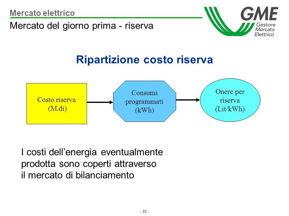 - 33 - Costo riserva (M.di) Consumi programmati (kWh) Onere per riserva (Lit/kWh) I costi dellenergia eventualmente prodotta sono coperti attraverso i