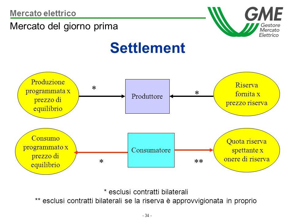 - 34 - * esclusi contratti bilaterali ** esclusi contratti bilaterali se la riserva è approvvigionata in proprio Mercato del giorno prima Settlement P