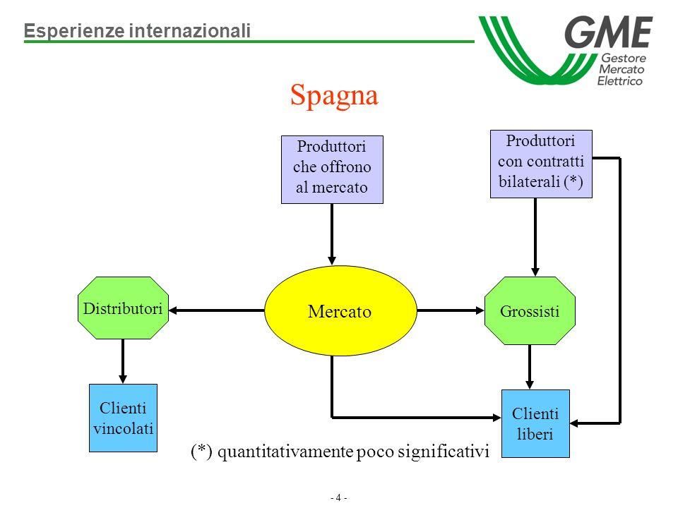 - 4 - Spagna Clienti liberi Distributori Grossisti Clienti vincolati Mercato Produttori che offrono al mercato Produttori con contratti bilaterali (*)