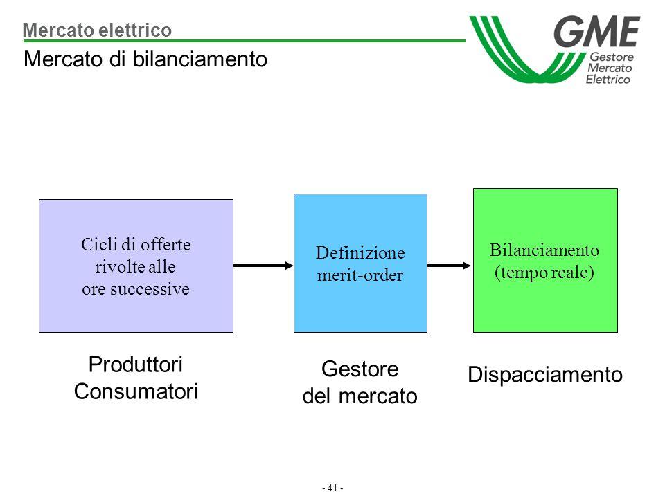 - 41 - Cicli di offerte rivolte alle ore successive Definizione merit-order Bilanciamento (tempo reale) Produttori Consumatori Gestore del mercato Dis