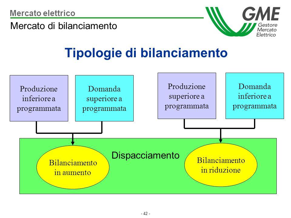 - 42 - Produzione inferiore a programmata Domanda inferiore a programmata Domanda superiore a programmata Bilanciamento in aumento Bilanciamento in ri