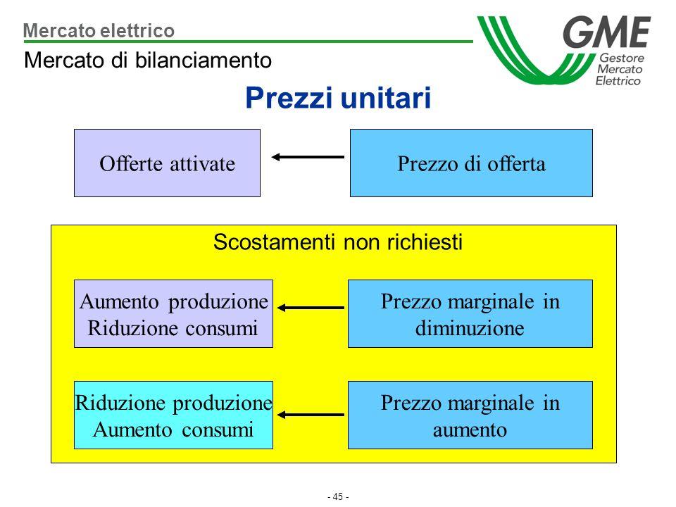 - 45 - Mercato di bilanciamento Prezzi unitari Scostamenti non richiesti Offerte attivatePrezzo di offerta Riduzione produzione Aumento consumi Aument
