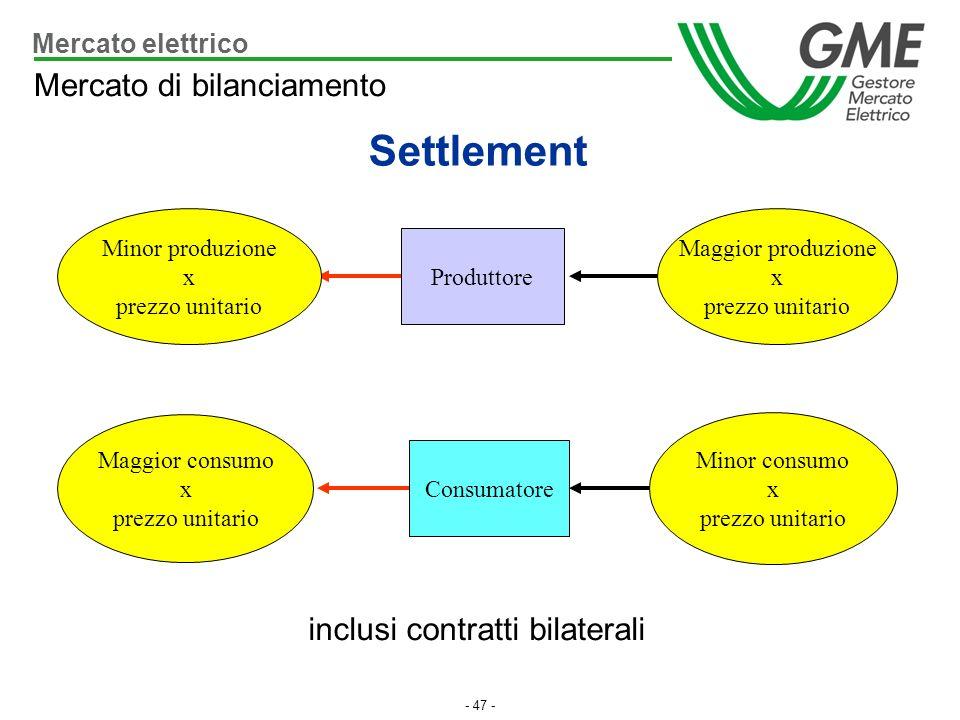 - 47 - inclusi contratti bilaterali Produttore Maggior produzione x prezzo unitario Minor produzione x prezzo unitario Consumatore Minor consumo x pre