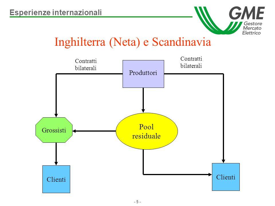 - 5 - Inghilterra (Neta) e Scandinavia Grossisti Clienti Pool residuale Produttori Contratti bilaterali Contratti bilaterali Esperienze internazionali