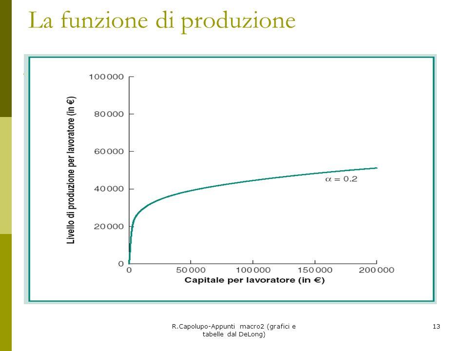 R.Capolupo-Appunti macro2 (grafici e tabelle dal DeLong) 13 La funzione di produzione