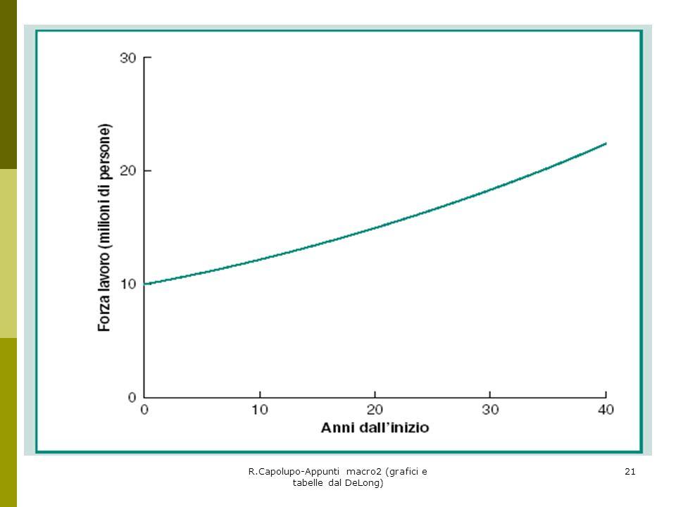 R.Capolupo-Appunti macro2 (grafici e tabelle dal DeLong) 21