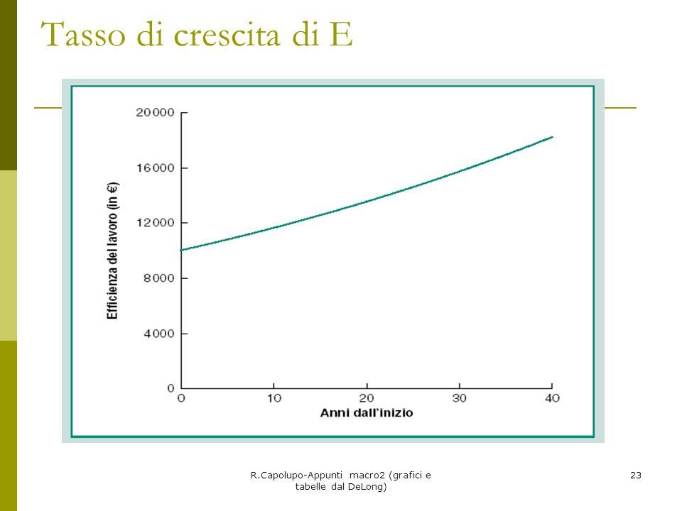 R.Capolupo-Appunti macro2 (grafici e tabelle dal DeLong) 23 Tasso di crescita di E