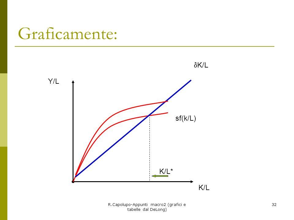 R.Capolupo-Appunti macro2 (grafici e tabelle dal DeLong) 32 Graficamente: Y/L K/L K/L* sf(k/L)