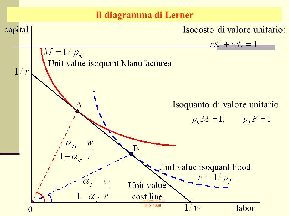 Giuseppe Celi IEG 2006 Il diagramma di Lerner Isocosto di valore unitario: Isoquanto di valore unitario