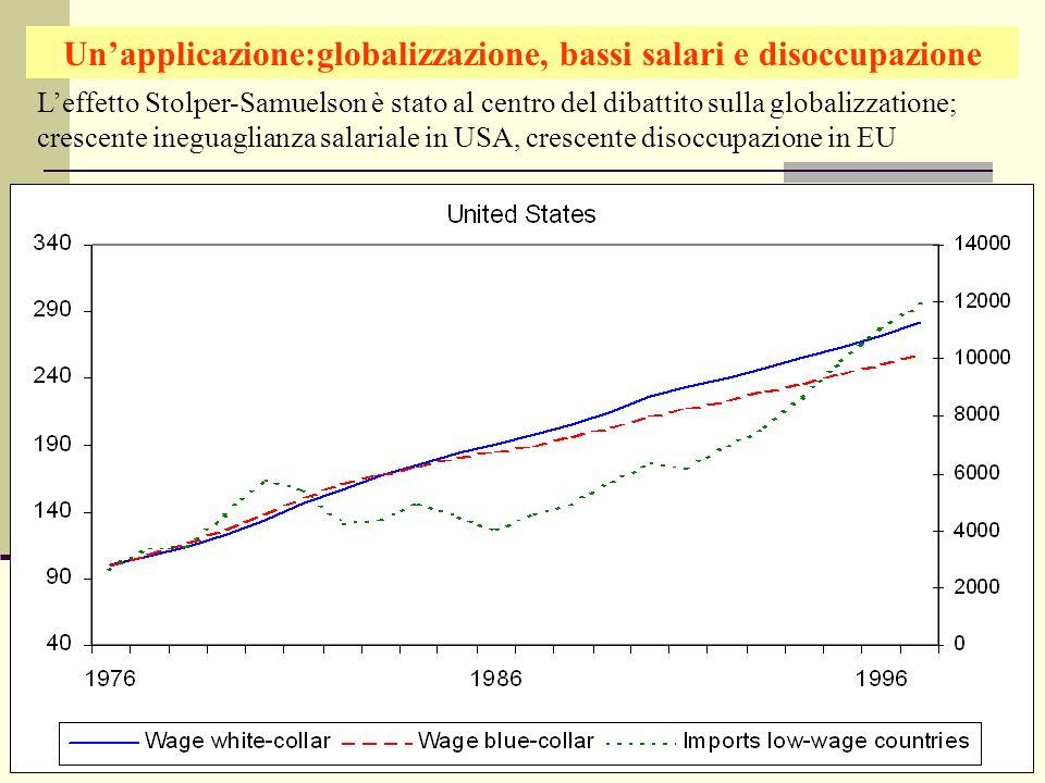 Giuseppe Celi IEG 2006 Unapplicazione:globalizzazione, bassi salari e disoccupazione Leffetto Stolper-Samuelson è stato al centro del dibattito sulla