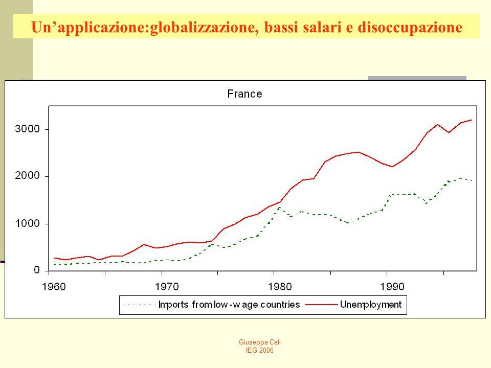 Giuseppe Celi IEG 2006 Unapplicazione:globalizzazione, bassi salari e disoccupazione