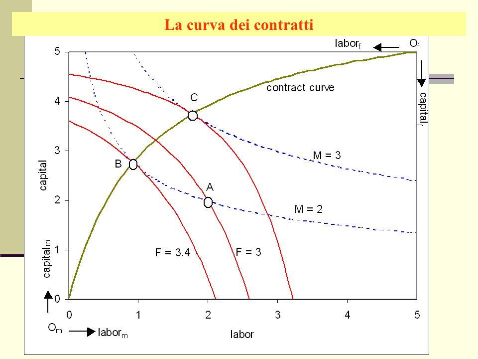 Giuseppe Celi IEG 2006 La curva dei contratti