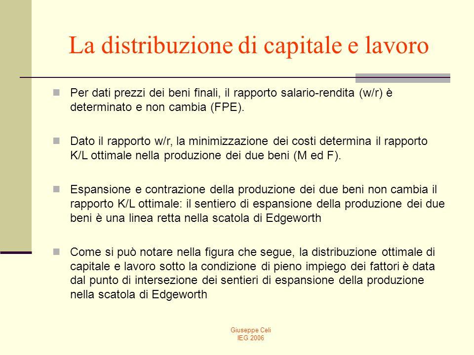 Giuseppe Celi IEG 2006 La distribuzione di capitale e lavoro Per dati prezzi dei beni finali, il rapporto salario-rendita (w/r) è determinato e non ca