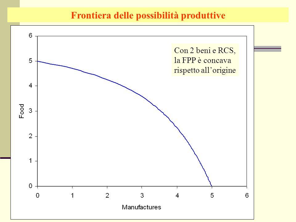 Giuseppe Celi IEG 2006 Frontiera delle possibilità produttive Con 2 beni e RCS, la FPP è concava rispetto allorigine