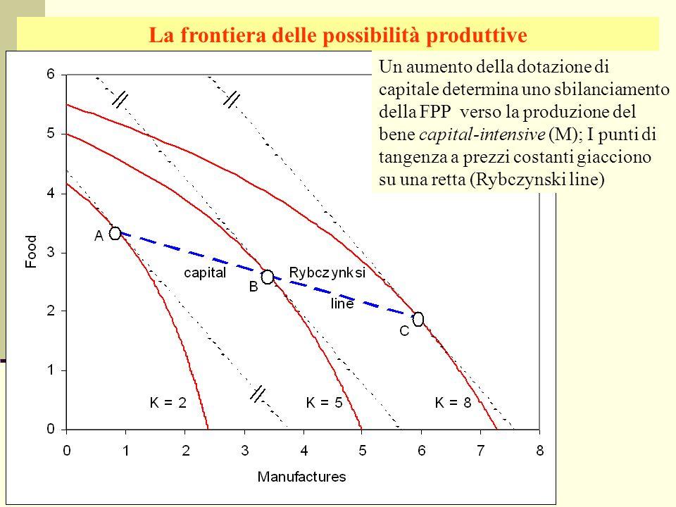Giuseppe Celi IEG 2006 La frontiera delle possibilità produttive Un aumento della dotazione di capitale determina uno sbilanciamento della FPP verso l