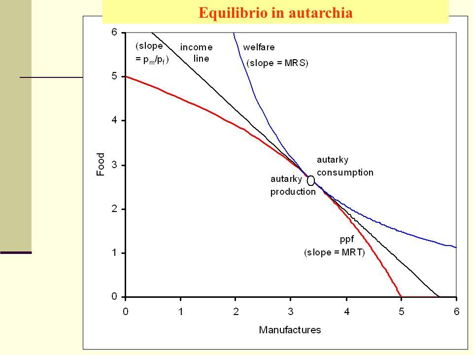Giuseppe Celi IEG 2006 Equilibrio in autarchia