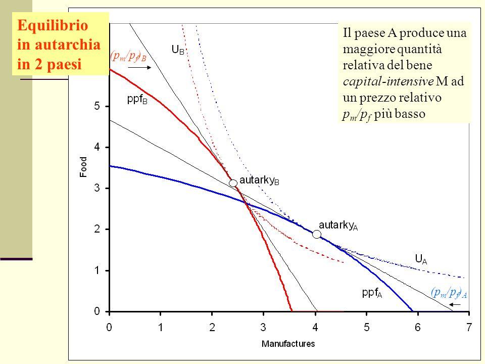 Giuseppe Celi IEG 2006 Equilibrio in autarchia in 2 paesi Il paese A produce una maggiore quantità relativa del bene capital-intensive M ad un prezzo
