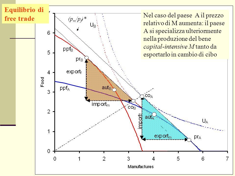 Giuseppe Celi IEG 2006 Equilibrio di free trade Nel caso del paese A il prezzo relativo di M aumenta: il paese A si specializza ulteriormente nella pr