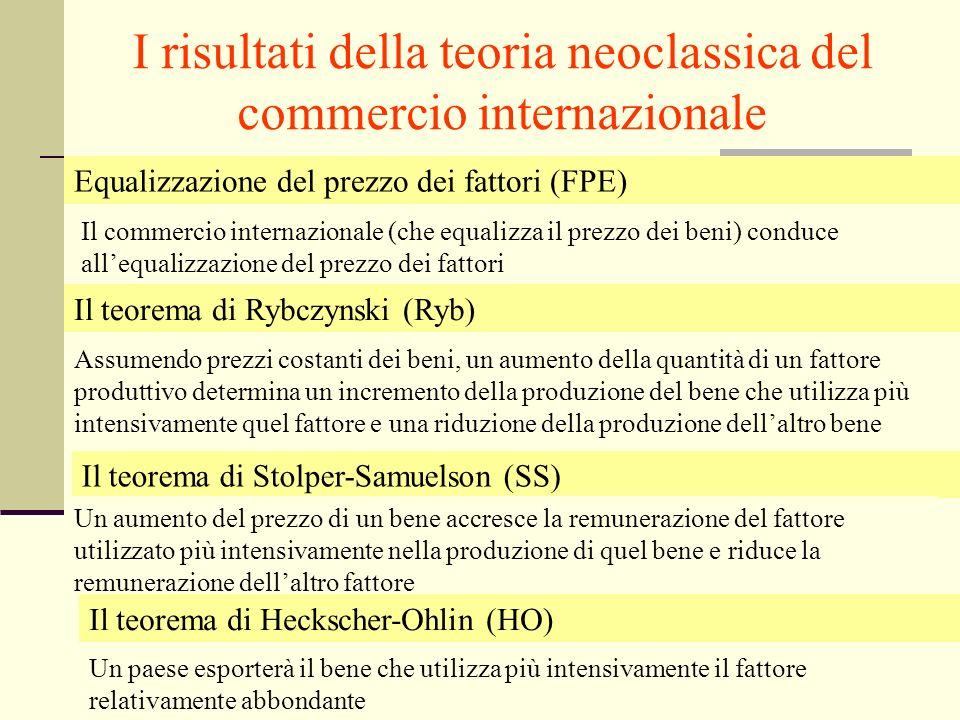 Giuseppe Celi IEG 2006 Equalizzazione del prezzo dei fattori (FPE) Il commercio internazionale (che equalizza il prezzo dei beni) conduce allequalizza