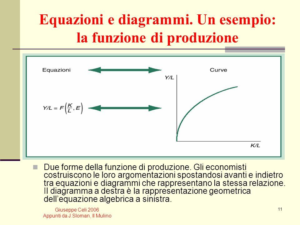 Giuseppe Celi 2006 Appunti da J.Sloman, Il Mulino 10 Risoluzione dei modelli economici Relazioni comportamentali. Quando gli economisti analizzano le