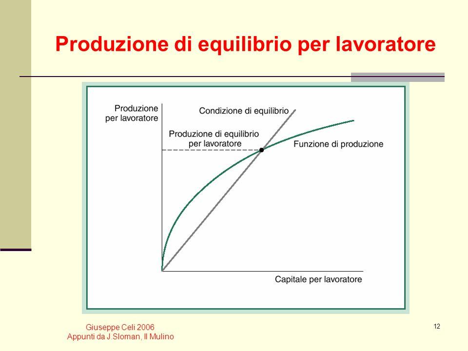 Giuseppe Celi 2006 Appunti da J.Sloman, Il Mulino 11 Equazioni e diagrammi. Un esempio: la funzione di produzione Due forme della funzione di produzio
